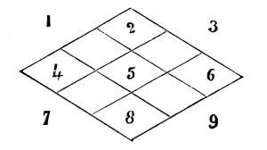 Magic square, diamond shape, 3 x 3 with 4 blank squares