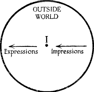 Diagram 1, Interaction between the world                                      and myself.