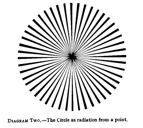 Diagram 2, The circle as radiation from a point.