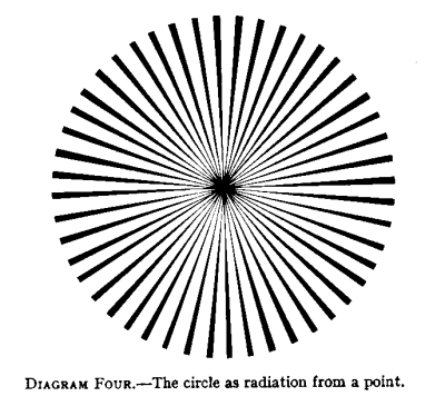 The Circle as radiation from a point.