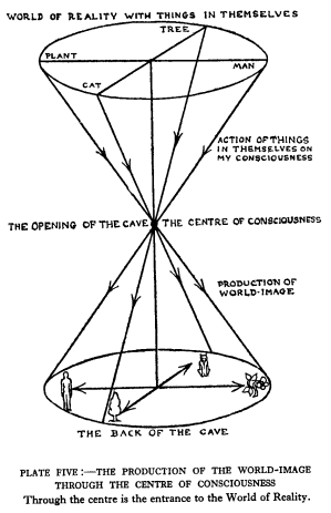Plate 5, The production                                  of the world-image through the centre of consciousness. Through the centre is the                                 entrance to the world of Reality.