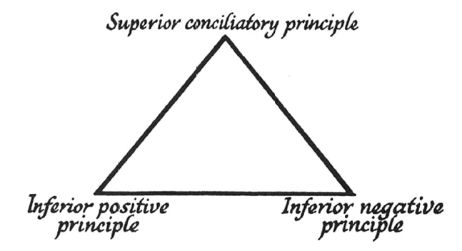 Triangle, Conciliatory Principle